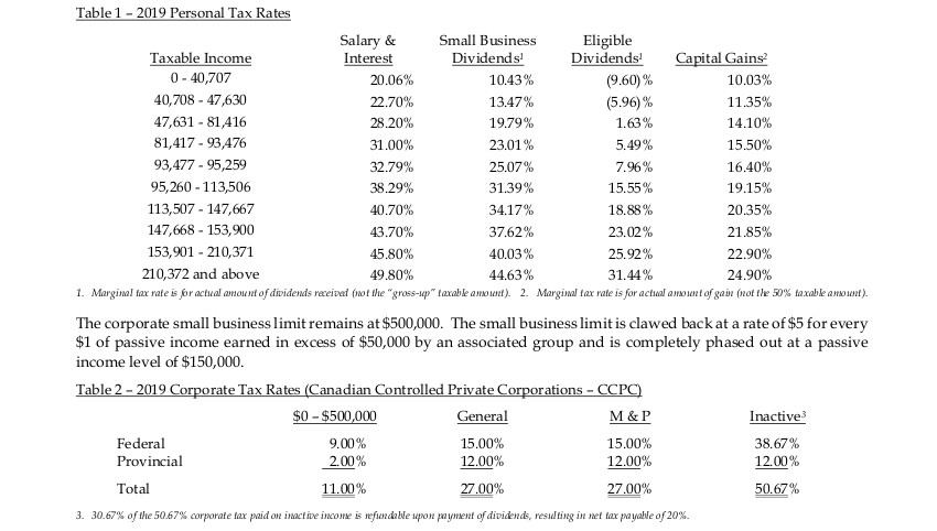 2016 Personal and Corporate Tax Rates